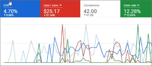 Google Ads management services graphic