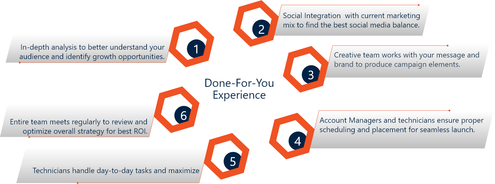 Buzzsocial social media marketing service graphic